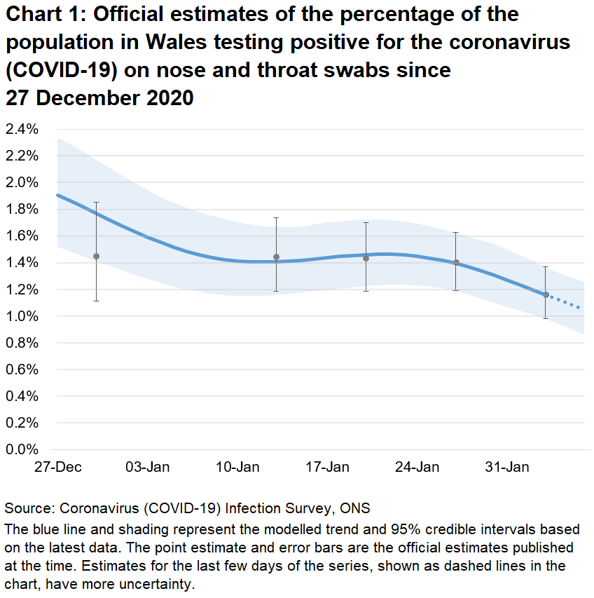 Chart showing the official estimates for the percentage of people testing positive through nose and throat swabs from 27 December 2020 to 6 February 2021. The positivity rate has decreased in the most recent week.