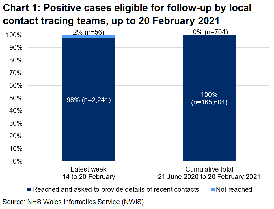 The chart shows that, over the latest week, 98% of those eligible for follow-up were reached and 2% were not reached. In total, since 21 June, 100% were reached and 0% were not reached.