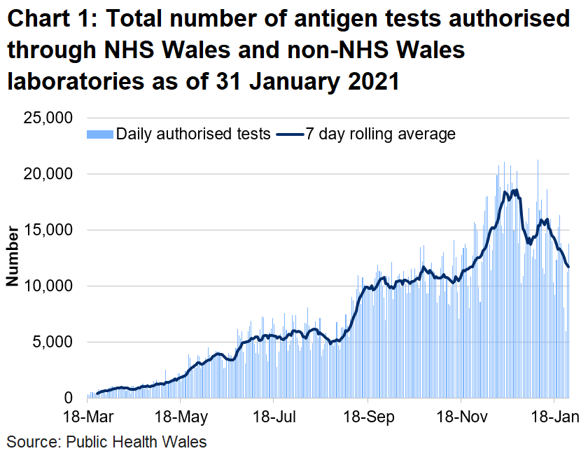The number of tests authorised in NHS Wales laboratories increased in the middle of June to the first week of July. The number of tests authorised had increased since 16 November. The weeks beginning 21 and 28 December 2020 saw a decrease in the number of tests due to the Christmas holidays with small decreases in each of the testing routes. As testing capacity remained consistent, this reflects a lower demand for testing in these weeks than in the week beginning the 14 December 2020.