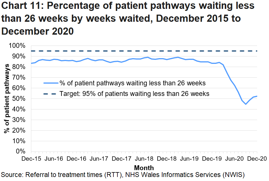 The chart illustrates the month on month fluctuations of the data and shows that since the coronavirus pandemic the percentage of patients waiting less than 26 weeks has decreased.