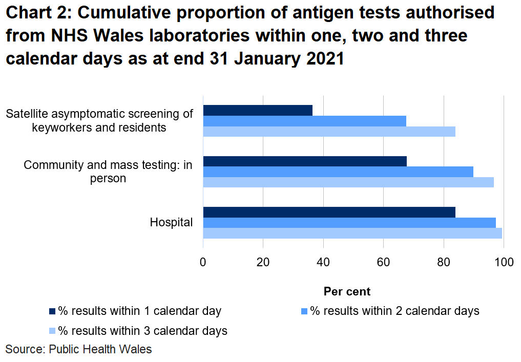 Chart on the proportion of tests authorised from NHS Wales laboratories within one, two and three days as at end 31 January 2021. To date, 67.6% of mass and community in person tests, 36.3% of satellite tests and 83.9% of hospital tests were authorised within one day.