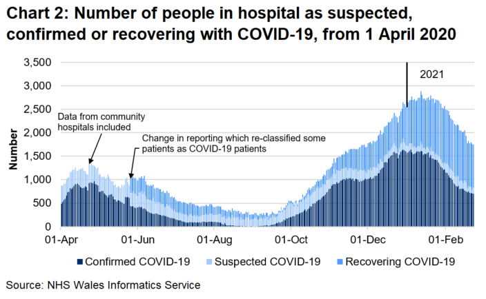 Chart 2 shows that after a steady decrease in the number of people in hospital with COVID-19 from April 2020, the number has generally increased since September 2020 to its highest level on the 12 January 2021 before decreasing again.