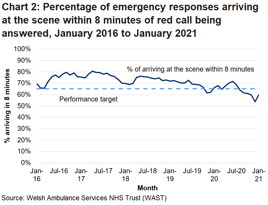 Performance for emergency response calls improved during the initial coronoavirus period but since July 2020 has declined.
