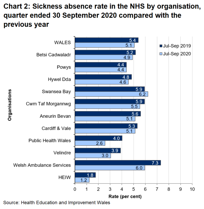 Data for the July - September quarter of 2020 shows a Wales average of 5.1%, ranging across the organisations from 1.2% in Health Education & Improvement Wales to 6.2% in Swansea Bay Local Health Board.