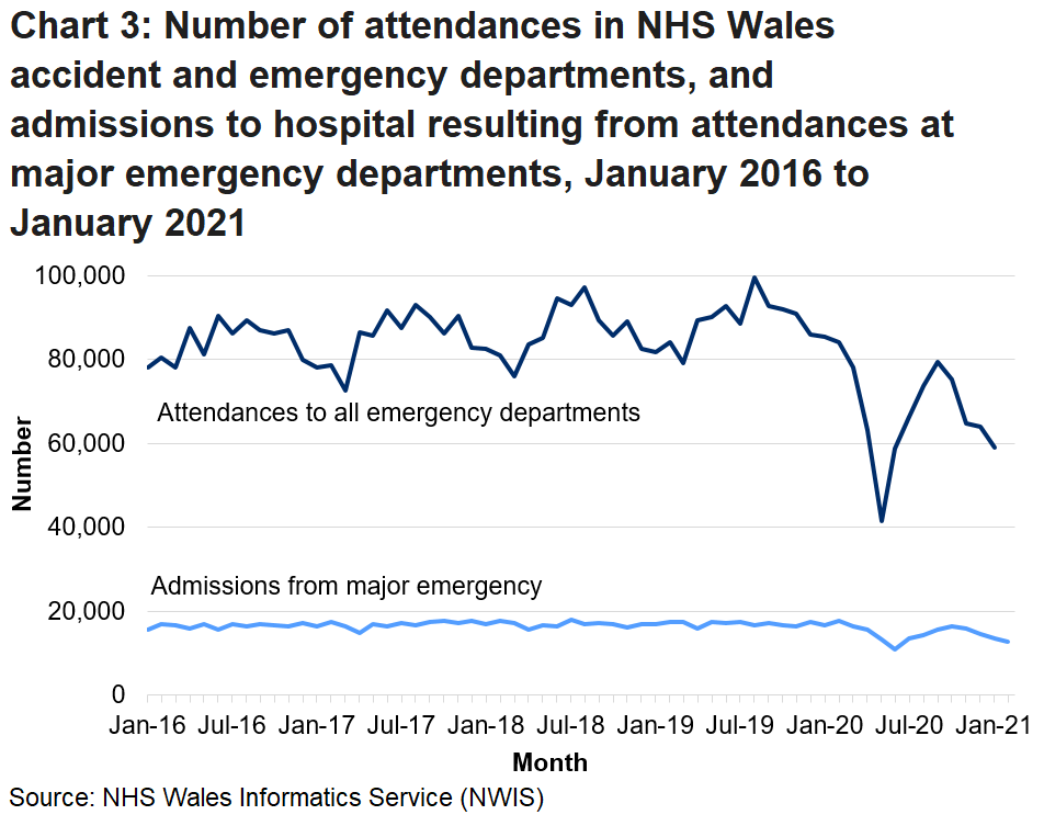 A&E attendances are generally higher in the summer months than the winter. The decrease in attendances due to the COVID-19 pandemic can also be seen.