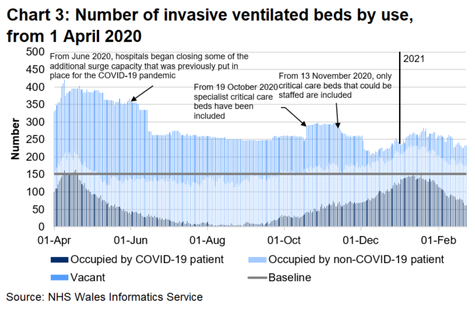 Chart 3 shows that after a steady decrease in the number of invasive ventilated beds occupied with a COVID-19 patient from the peak in April 2020, there has been an increase since September 2020 with the number of occupied beds reaching a similar level in January 2021 to the peak in April 2020 before decreasing again.