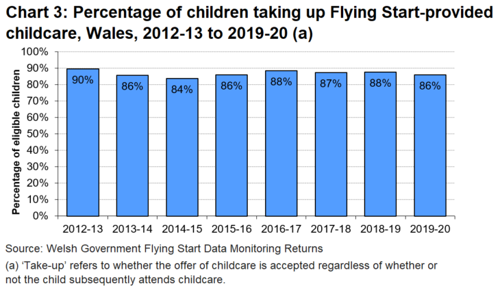 Chart showing that the percentage of children taking up Flying Start-provided childcare has remained fairly steady in the last 5 years, slightly below the high of 90% in the first year of the programme.