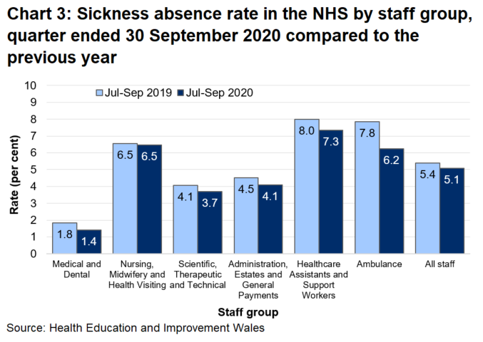 Data for the July to September quarter of 2020 shows a Wales sickness absence rate of 5.1%, ranging across the staff groups from 1.4% in medical and dental to 7.3% among healthcare assistants and support workers. The July to September 2020 rate decreased in all staff groups compared to the same quarter in the previous year.