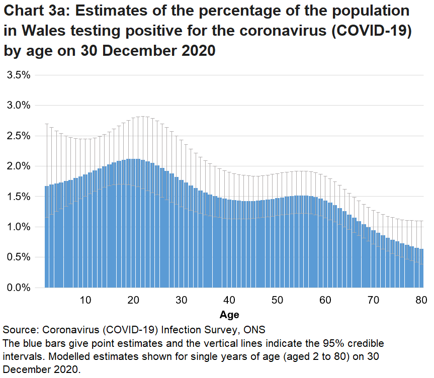 Chart showing the modelled estimates for the percentage of people testing positive for COVID-19 by single year of age on 30 December 2020. Rates of positive cases vary by age.
