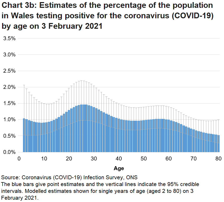 Chart showing the official estimates for the percentage of people testing positive for COVID-19 by single year of age on 3 February 2021. Rates of positive cases vary by age.