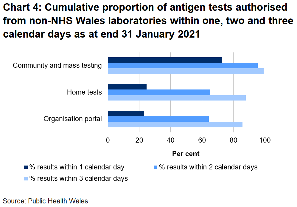 Chart on the proportion of tests authorised from non-NHS Wales laboratories within one, two and three days as at end 31 January 2021. 23.1% of organisation portal tests were returned within one day, 24.6% of home tests were returned in one day and 72.8% of community tests were returned in one day.