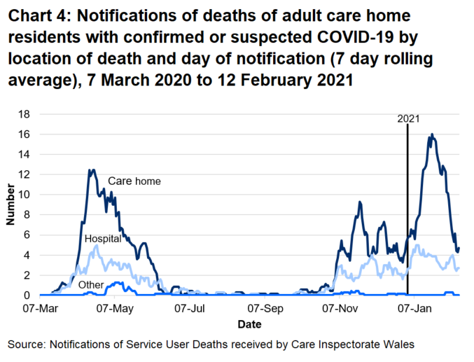 69% of suspected and confirmed COVID-19 deaths were located in the care home. 29% of suspected and confirmed COVID-19 deaths were located in the hospital.