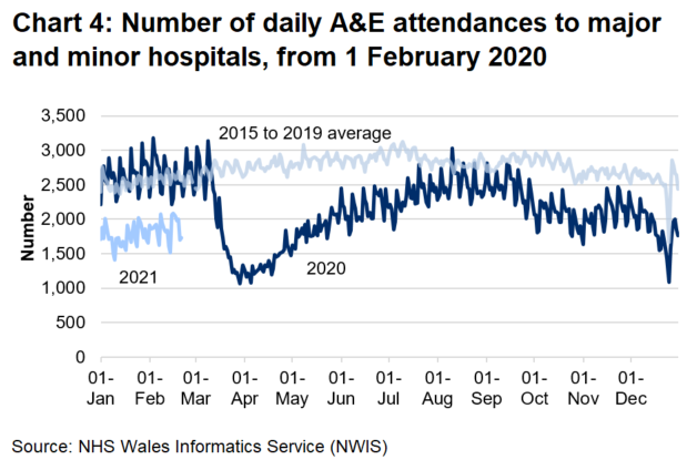 Chart 4 shows that A&E attendances fell sharply from mid-March 2020 to around half the previous number and increased gradually from April 2020 to August 2020 to near pre-pandemic levels, however, in September 2020 attendances decreased and have since remained below pre-pandemic levels.