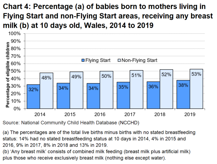 The proportion of babies born to mothers living in Flying Start areas who received any breast milk has increased steadily over the six years (from 48% to 53%), as has the proportion of babies born to mothers living in non-Flying Start areas (from 32% to 38%).