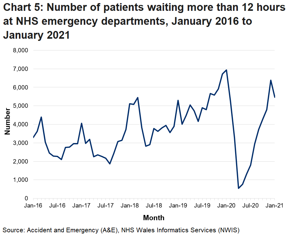 Since October 2015 the target of no patients waiting longer than 12 hours has not been met. The decrease in patients waiting over 12 hours in March 2020 is due to the decrease in the number of emergency department attendances during the coronavirus pandemic.