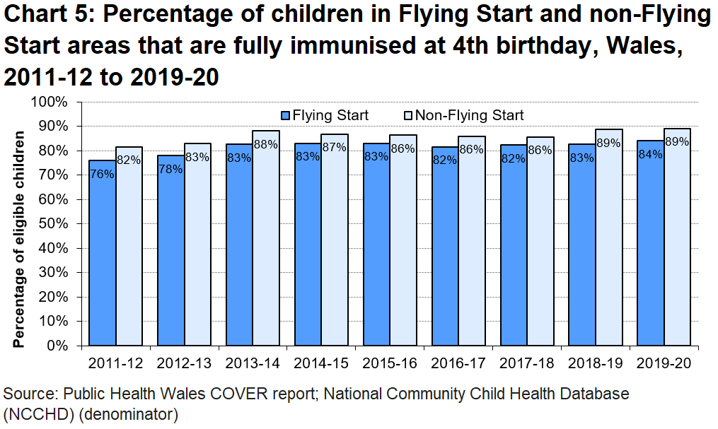 The uptake rates for immunisation are consistently higher for children living in non-Flying Start areas than in Flying Start areas.