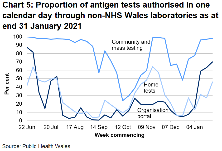 Chart on the proportion of antigen tests authorised in one calendar day through non-NHS Wales labs from 22 June 2020. In the last week the proportion of tests authorised in one calendar day through non-NHS Wales laboratories has increased for the organisational portal, increased for home tests and increased for community tests.