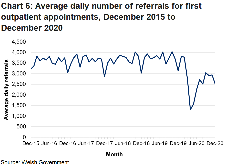 The decrease in outpatient referrals from February 2020 onwards is due to the coronavirus pandemic.