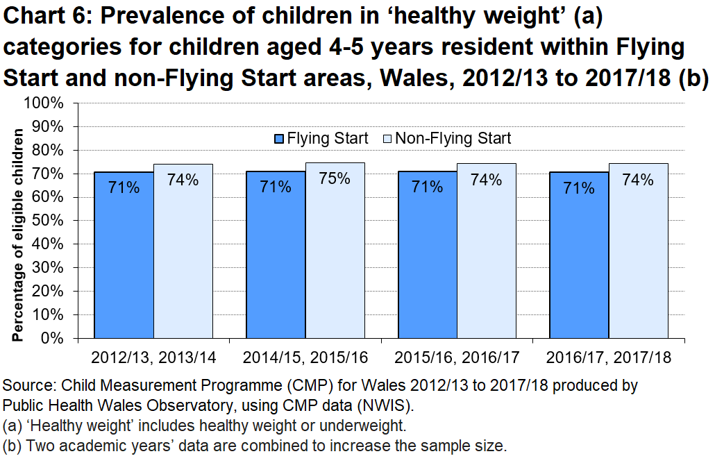 Chart shows the prevalence of children in 'healthy weight' categories for children aged 4-5 years resident within Flying Start and non-Flying Start areas, Wales, between 2012/13 and 2017/18.