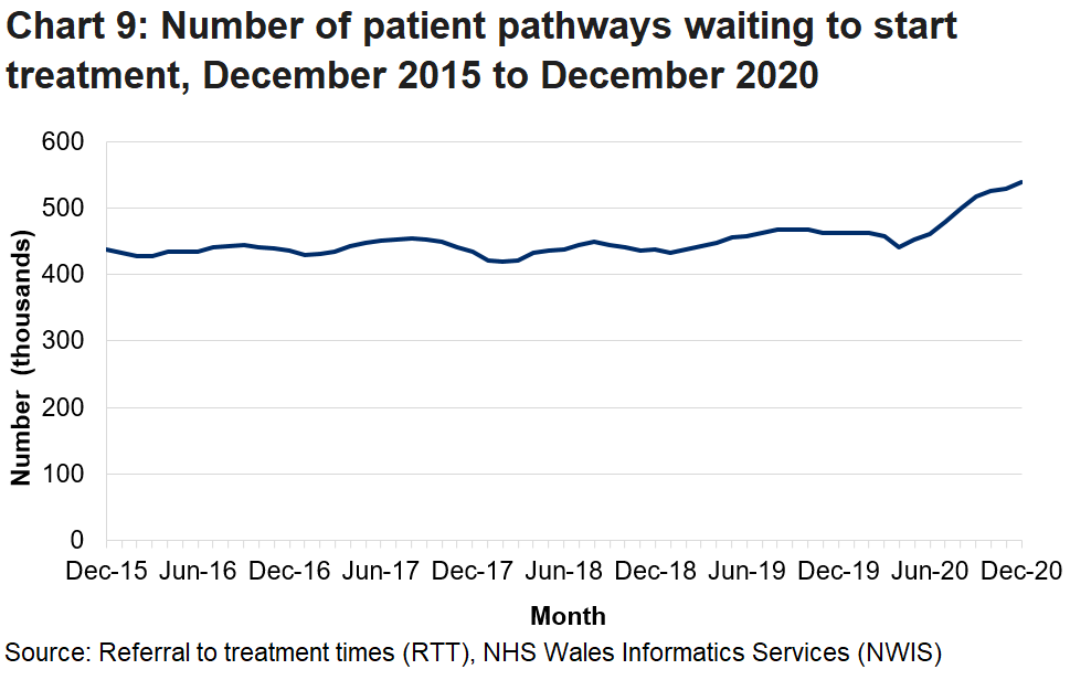 The increase in the number of patients waiting from March 2020 is due to the coronavirus pandemic.