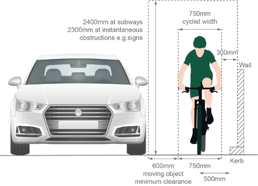 Graphic demonstrating appropriate width for car to safely pass a cyclist