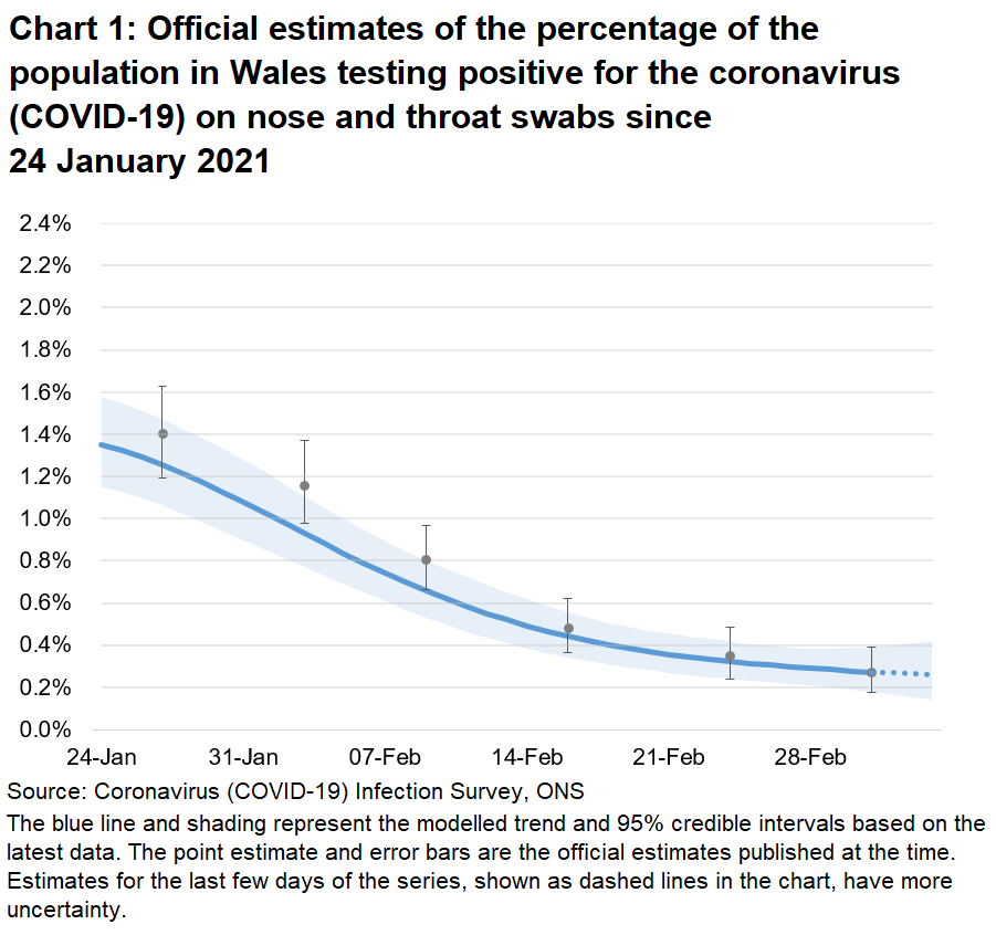 Chart showing the official estimates for the percentage of people testing positive through nose and throat swabs from 24 January to 6 March 2021. The positivity rate has decreased recently.