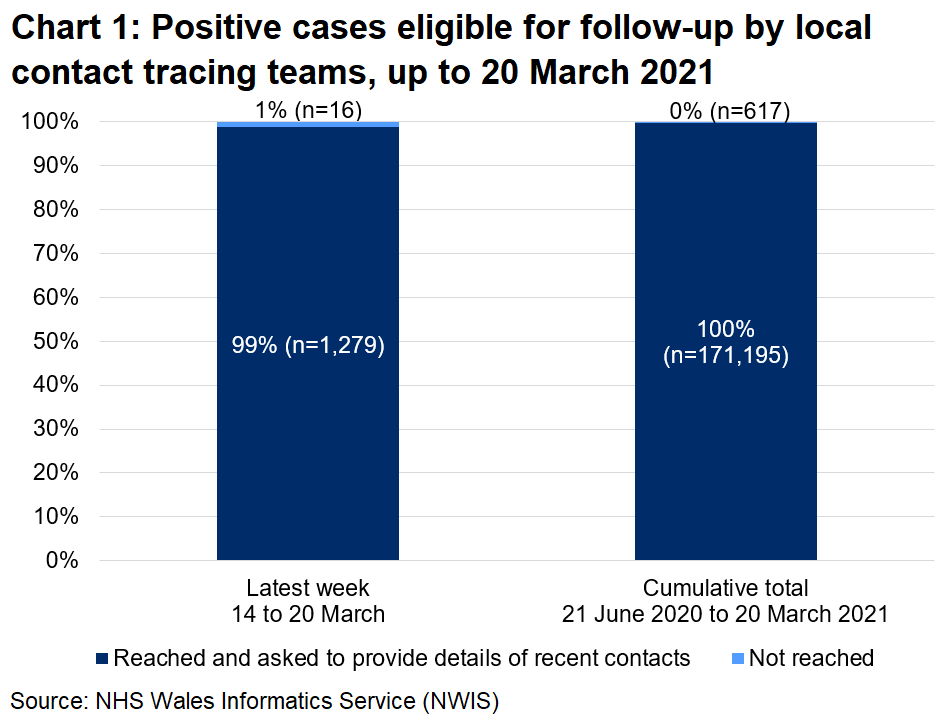 The chart shows that, over the latest week, 99% of those eligible for follow-up were reached and 1% were not reached. In total, since 21 June, 100% were reached and 0% were not reached.