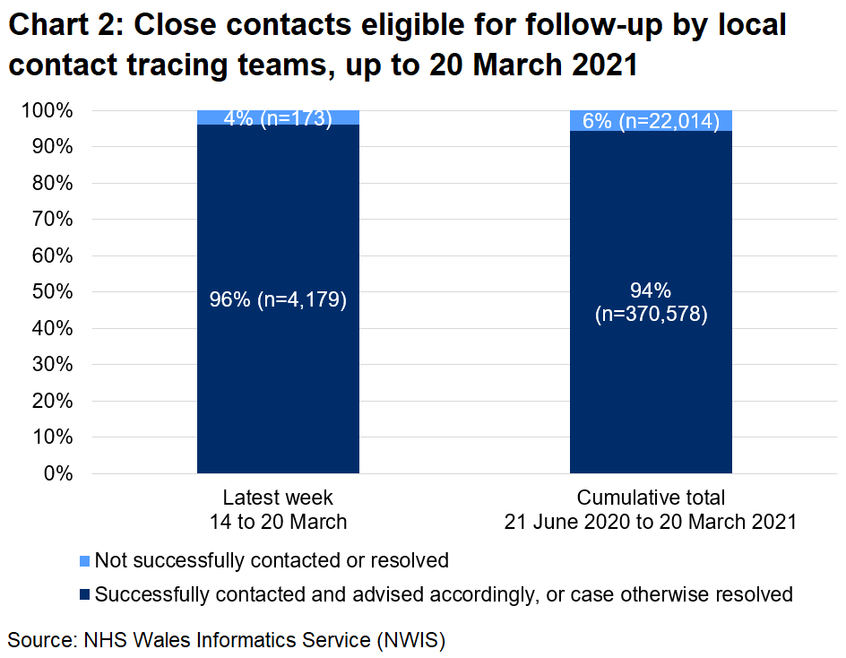 The chart shows that, over the latest week, 96% of close contacts eligible for follow-up were successfully contacted and advised and 4% were not. In total, since 21 June, 94% were successfully contacted and advised and 6% were not.