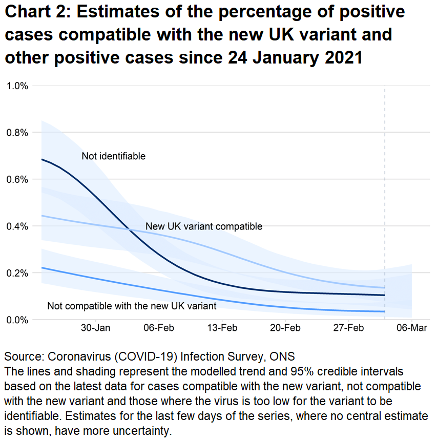 Chart showing estimates for the percentage of positive cases compatible with the new COVID-19 variant, the non-new COVID-19 variant and cases that were not identifiable.