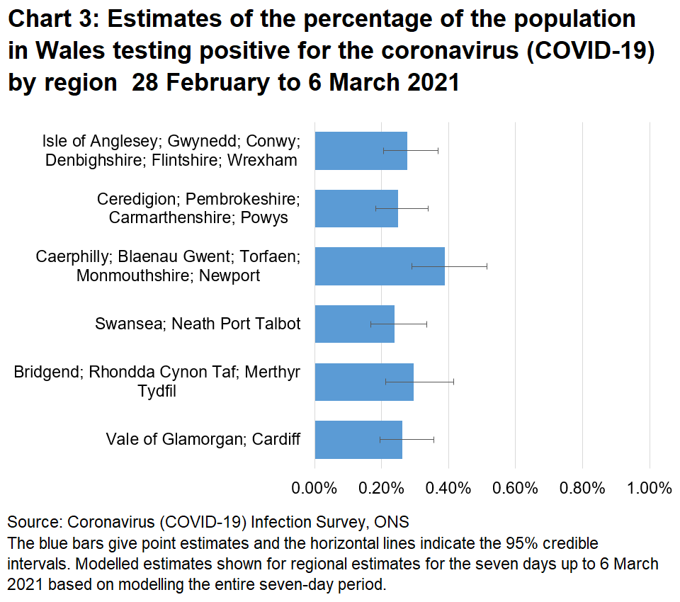 Chart showing estimates of the percentage of the population in Wales testing positive for the coronavirus (COVID-19) by region 28 February to 6 March 2021.