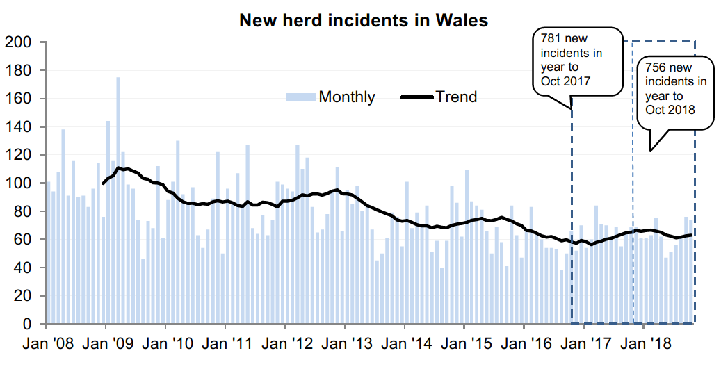 Chart showing the trend in new herd incidents in Wales since 2008. There were 756 new incidents in the 12 months to October 2018, a decrease of 3% compared with the previous 12 months.