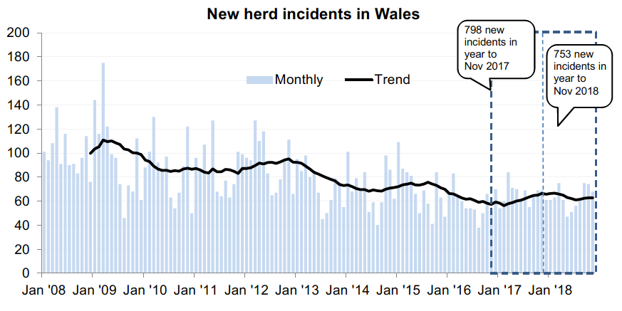 Chart showing the trend in new herd incidents in Wales since 2008. There were 753 new incidents in the 12 months to November 2018, a decrease of 6% compared with the previous 12 months.