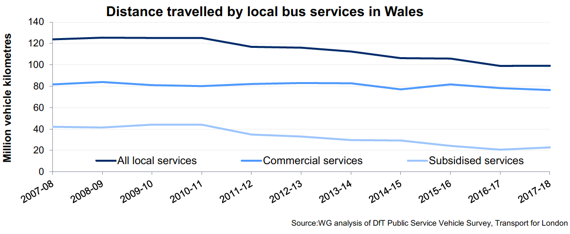 During 2017-18, there were 99.9 million passenger journeys on local buses in Wales, with the services covering 99.1 million vehicle kilometres. Just over three quarters (77%) of the distance was accounted for by commercial routes. The total distance travelled in 2017-18 was very similar to the previous year, following a long term downward trend. The latest figure is 20% lower than the distance travelled in 2007-08, a fall driven by a significant decrease in the distance travelled on subsidised services (down 46%). Distances travelled on commercial services fell by 7% over the same period.