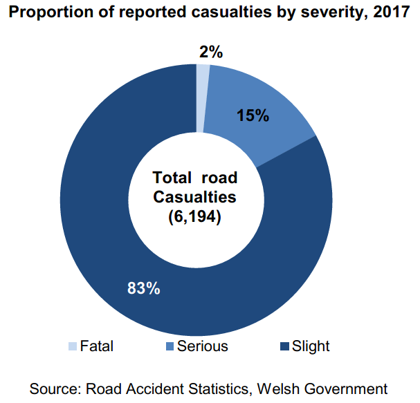 This chart shows the proportion of reported casualties by severity, 2017. There were 6,194 road casualties in 2017. Of these 2 per cent were fatal, 15 per cent were serious and 83 per cent were slight.