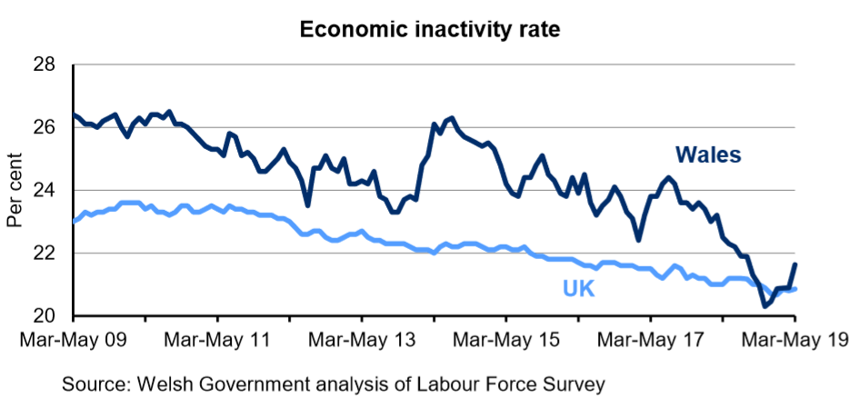 Chart showing the percentage of the population aged 16-64 who are economically inactive for Wales and the UK. The economic inactivity rate in Wales is higher than in the UK over the last 10 years. The rate has steadily decreased in the UK over the last 4 years but has fluctuated in Wales.