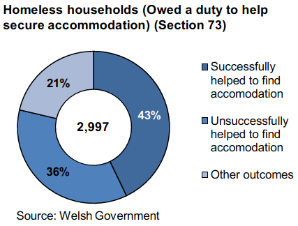 Homeless households (Owed a duty to help secure accommodation) (Section 73): Almost 3,000 households were homeless and owed a duty to help secure accommodation. This is the highest number since the introduction of the new legislation. •	Of these, 43% were successfully helped to find accommodation during the quarter. The quarterly success rates have fluctuated within the 40% to 43% range since April 2017.