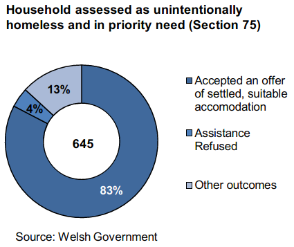 Household assessed as unintentionally homeless and in priority need (Section 75): 645 homeless households were unintentionally homeless and in priority need, the second highest figures since the introduction of the legislation. •	Of these, 83% accepted an offer of settled suitable accommodation. This is the highest quarterly rate since June to September 2016, though the quarterly rates are subject to fluctuation.