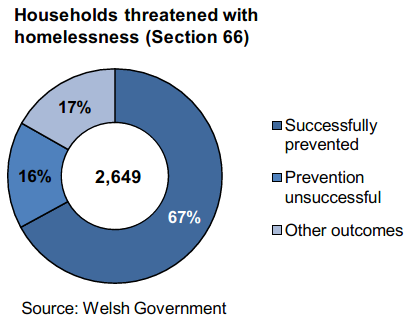 Households threatened with homelessness (Section 66): 2,649 households were threatened with homelessness within 56 days. This is the second highest figure (after the previous quarter) since the introduction of this legislation. •	In over two thirds of all cases (67%), homelessness was successfully prevented. The quarterly prevention rates have fluctuated within the 65% to 69% range since April 2017.