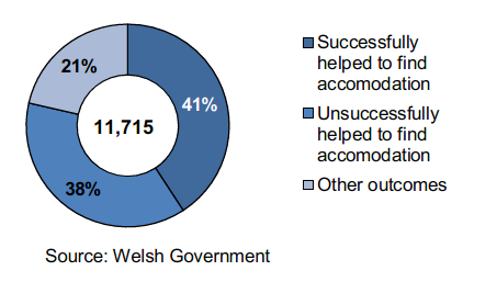 Homelessness households owed a duty to help secure accommodation: 11,715 Successfully helped to find accommodation: 41% Unsuccessfully helped to find accommodation: 38% Other outcomes: 21%