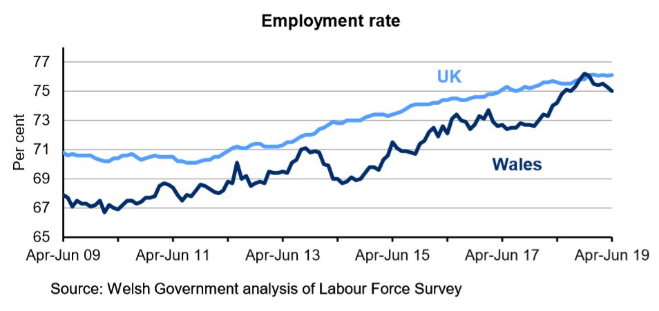 Chart showing the percentage of the population aged 16-64 who are employed for Wales and the UK. The employment rate in the UK is generally higher than in Wales over the last 10 years. The rate has steadily increased in the UK over the last 4 years but has fluctuated in Wales.
