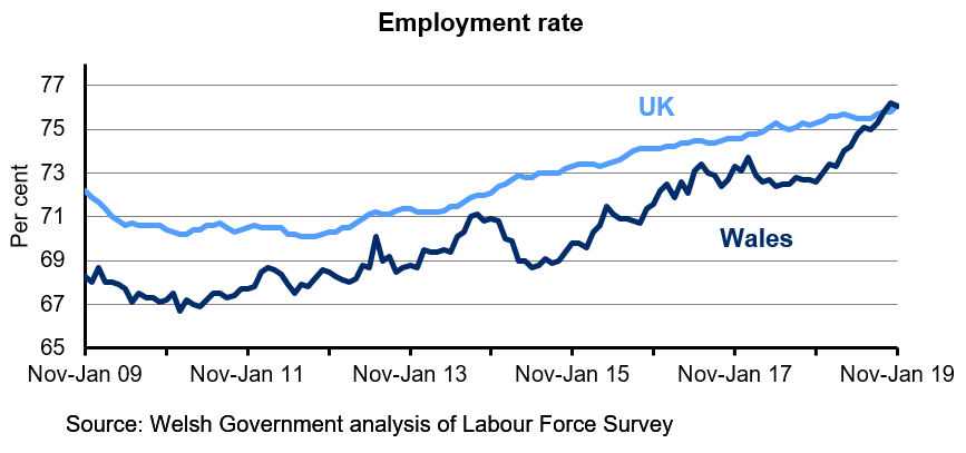 Chart showing the percentage of the population aged 16-64 who are employed for Wales and the UK. The employment rate in the UK is generally higher than in Wales over the last 10 years. The rate has steadily increased in the UK over the last 4 years but has fluctuated in Wales.  The employment rate in Wales has fluctuated over this period, but has increased in the latest quarter.
