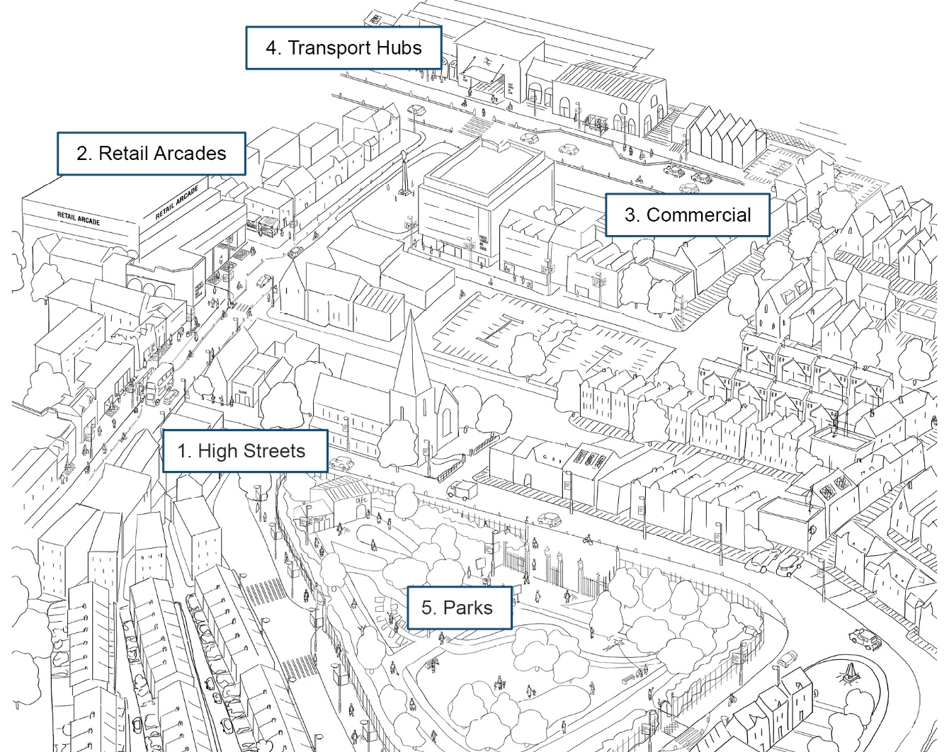 Figure 1: Overview - typical urban centre illustration
