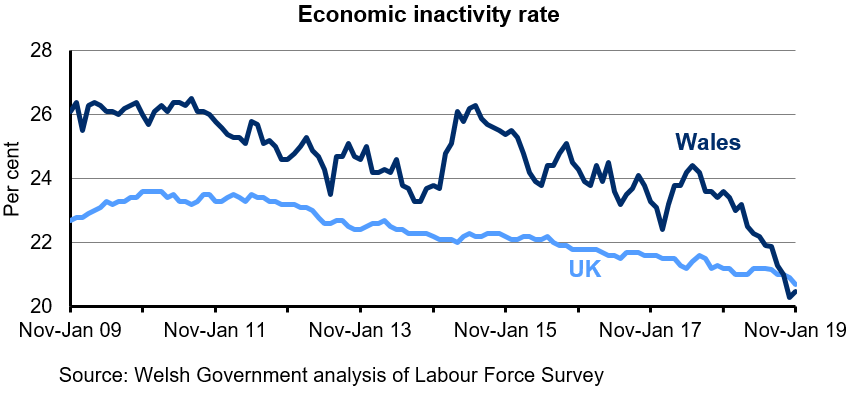 Chart showing the percentage of the population aged 16-64 who are economically inactive for Wales and the UK. The economic inactivity rate in Wales is higher than in the UK over the last 10 years. The rate has steadily decreased in the UK over the last 4 years but has fluctuated in Wales.  The economic inactivity rate in Wales has fluctuated over this period, but has decreased in the latest quarter.