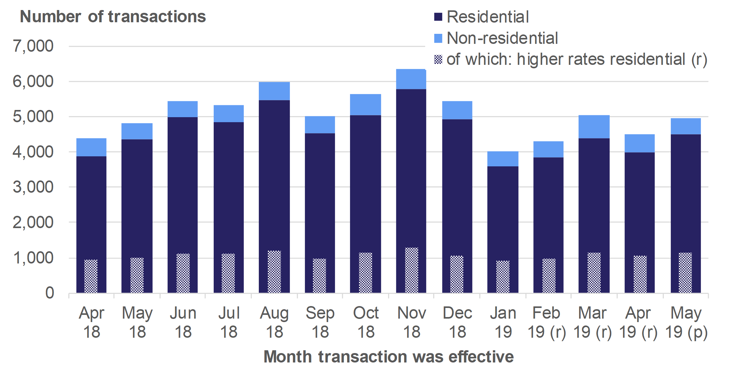 Figure 2.4 shows the monthly numbers of reported notifiable transactions from April 2018 to May 2019, for residential and non-residential transactions