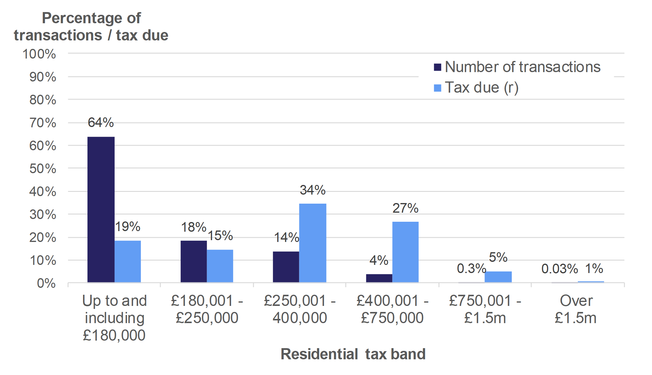Figure 3.1 shows the number of residential transactions and amount of tax due, by residential tax band. Data is presented as the percentage of transactions or tax due and relates to transactions effective in April 2018 to March 2019.