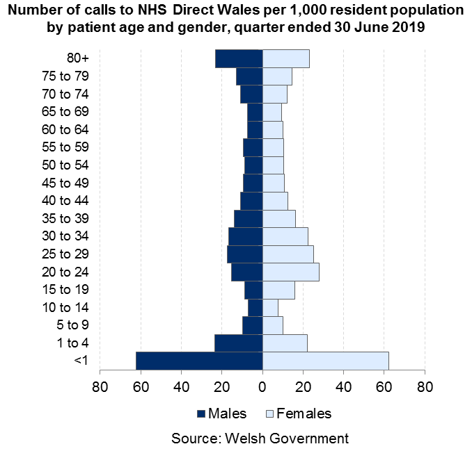 This population pyramid shows that the largest numbers of calls to NHS Direct Wales per 1,000 people in Wales related to patients under the age of 1. Children aged 1 to 4, people in their twenties, early thirties and elderly people (80 +) also had higher call rates.