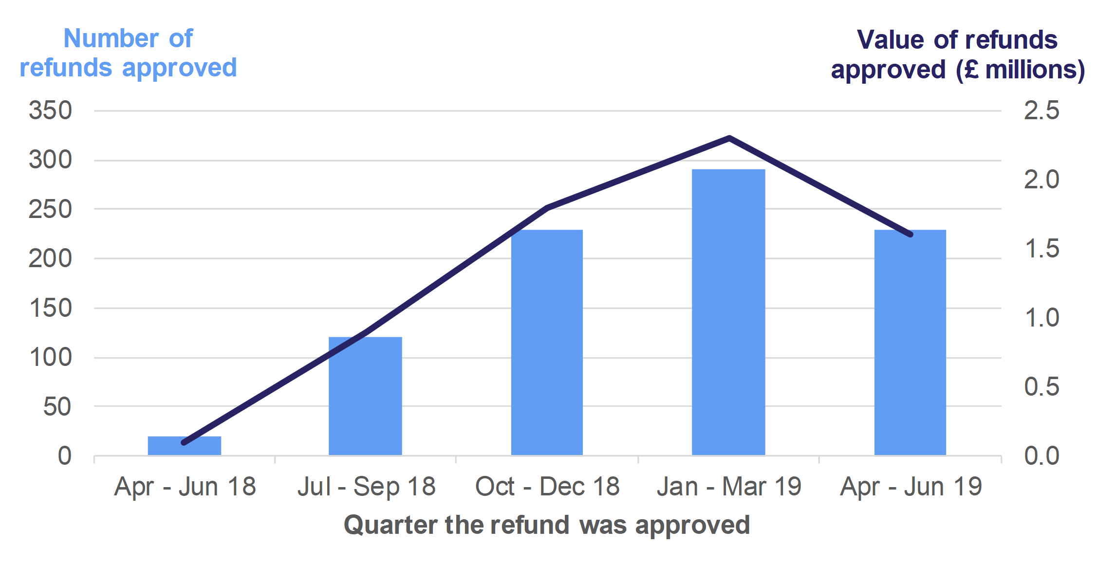 Figure 6.2 shows the number and value of refunds for higher rates residential issued, by the quarter in which the refund was approved by the WRA.