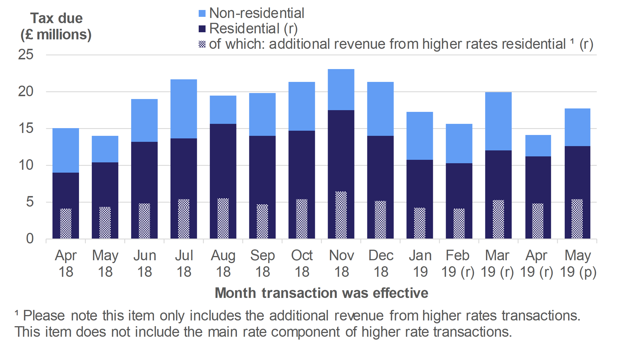 Figure 2.5 shows the monthly amount of tax due on reported notifiable transactions from April 2018 to May 2019, for residential and non-residential transactions.