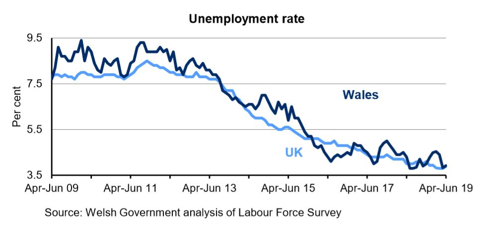Chart showing the percentage of economically active people aged 16+ who are unemployed for Wales and the UK. The unemployment rate has decreased overall in both Wales and the UK over the last 4 years.
