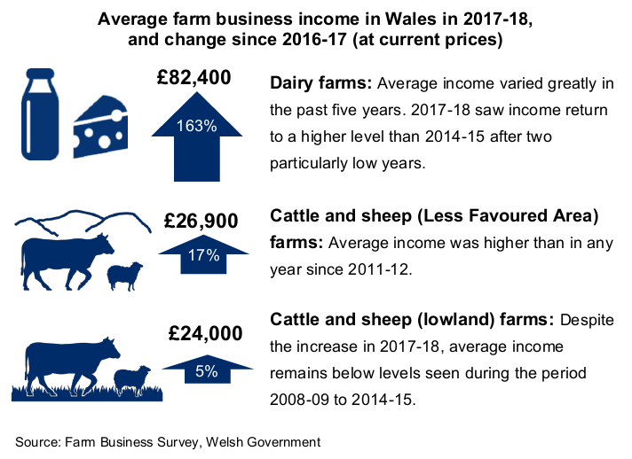 Average farm business income in Wales in 2017-18,  and change since 2016-17 (at current prices) Dairy farms (£82,400, up 163%): Average income varied greatly in the past five years. 2017-18 saw income return to a higher level than 2014-15 after two particularly low years. Cattle and sheep (Less Favoured Area) farms (£26,900, up 17%): Average income was higher than in any year since 2011-12. Cattle and sheep (lowland) farms (£24,000, up 5%): Despite the increase in 2017-18, average income remains below levels seen during the period 2008-09 to 2014-15. Source: Farm Business Survey, Welsh Government